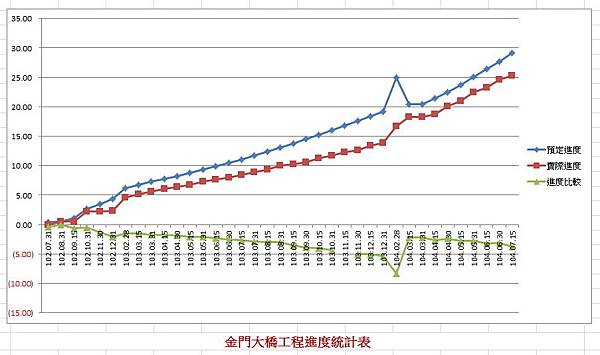 201507金門大橋進度圖.jpg