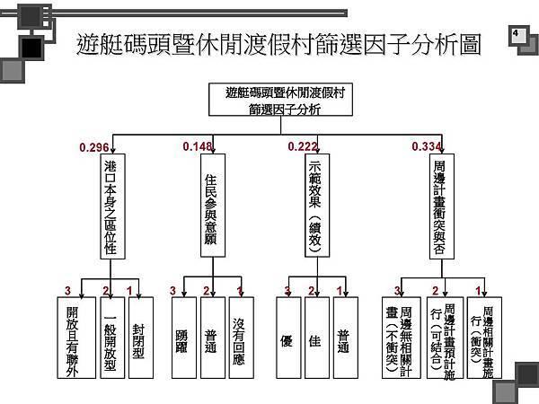 烈嶼遊艇碼頭暨渡假村規劃案_頁面_004.jpg