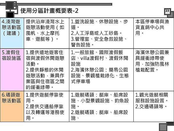 烈嶼遊艇碼頭暨渡假村規劃案_頁面_076.jpg