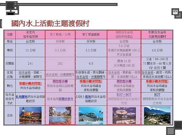 烈嶼遊艇碼頭暨渡假村規劃案_頁面_015.jpg