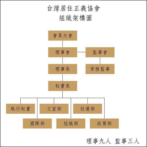 TAHA組織圖