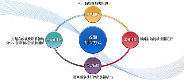 2抽脂方式-01.jpg
