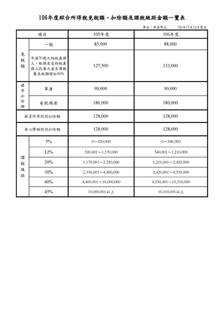 106年綜所稅級距表