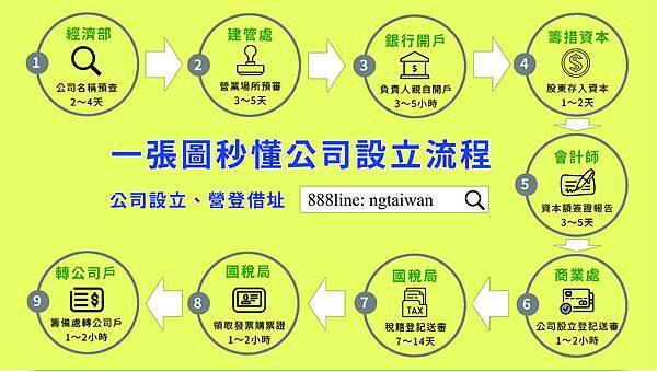 888公司設立流程表.jpg
