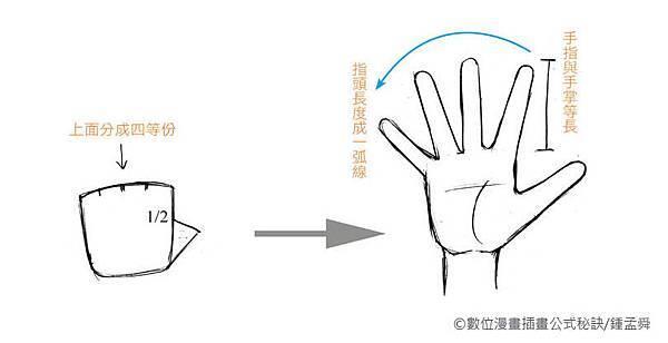 鍾孟舜老師-手的畫法.jpg