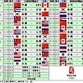 奧運棒球賽程表.JPG