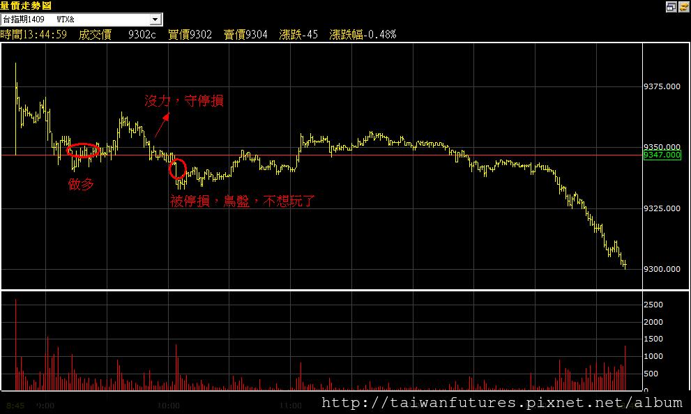 20140911走勢圖