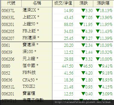 01.陸股ETF