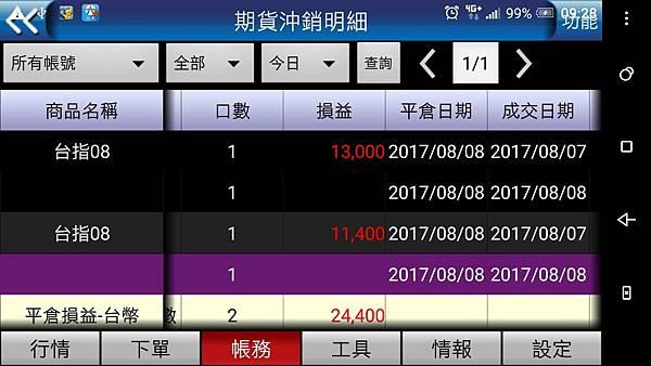績效-20170808-東