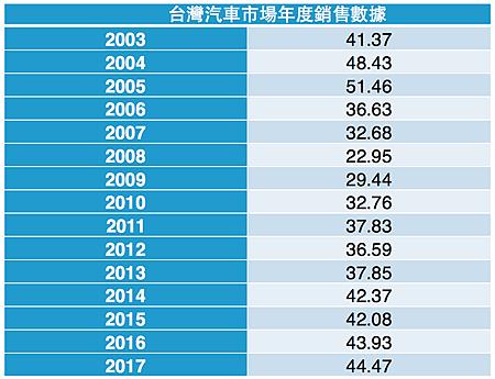 台灣汽車銷售量.png