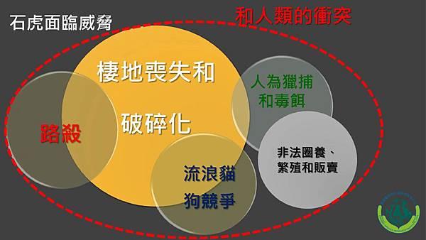 石虎面臨威脅(logo)