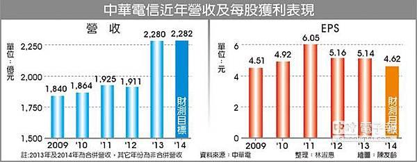 中華電信近年營收及每股獲利表現
