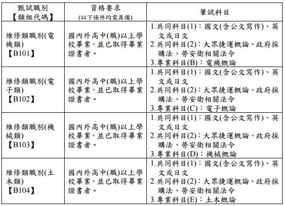 2一般類-維修類 (分為電機、電子、機械、土木類)