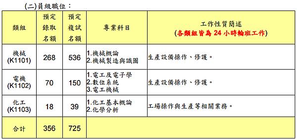 2017年中鋼招考-員級