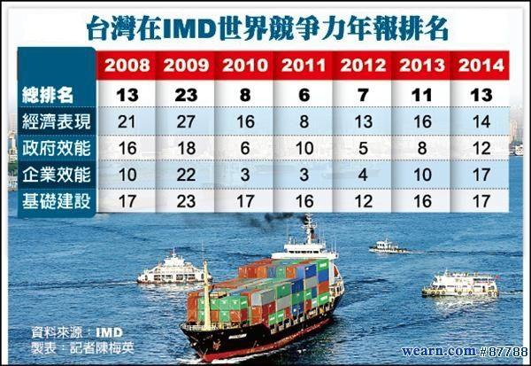 IMD世界競爭力年報