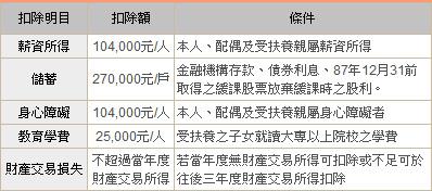 所得稅5特別扣除額明細表.jpg