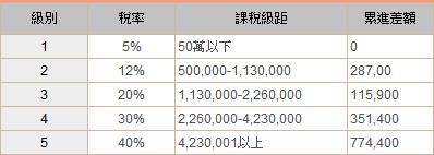 所得稅6_99年度綜所稅稅率表.jpg