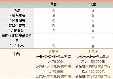 所得稅4列舉扣除額試算表.jpg