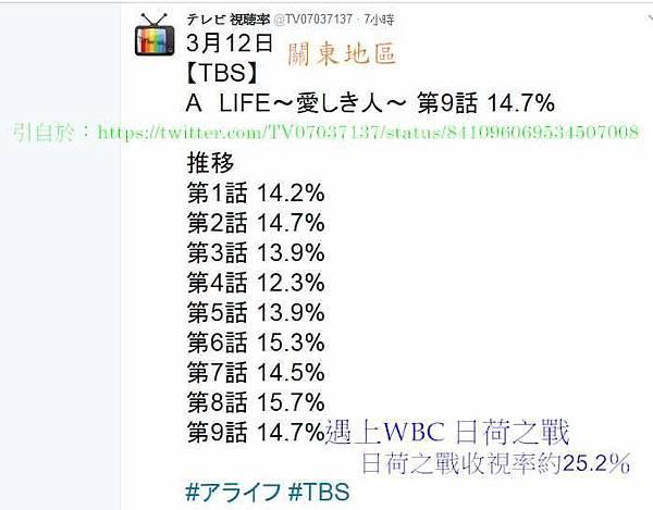 A life至第九話收視!!!