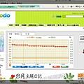 bdodo日誌-每日的體重變化圖表