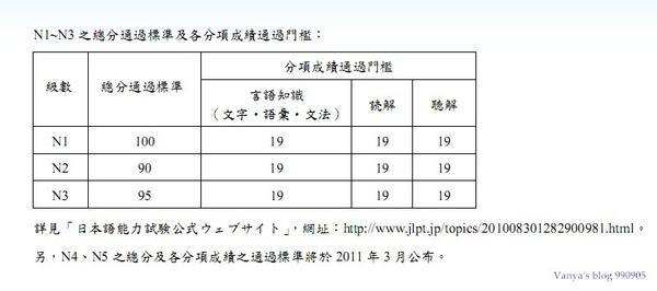 日檢新制分項,各科均得達一定分數