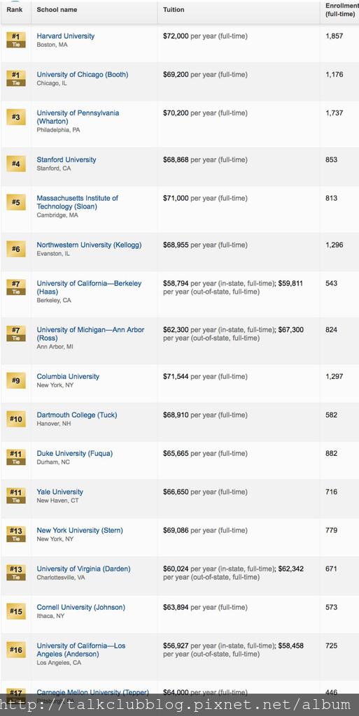 2019年全美最佳商學院排行榜