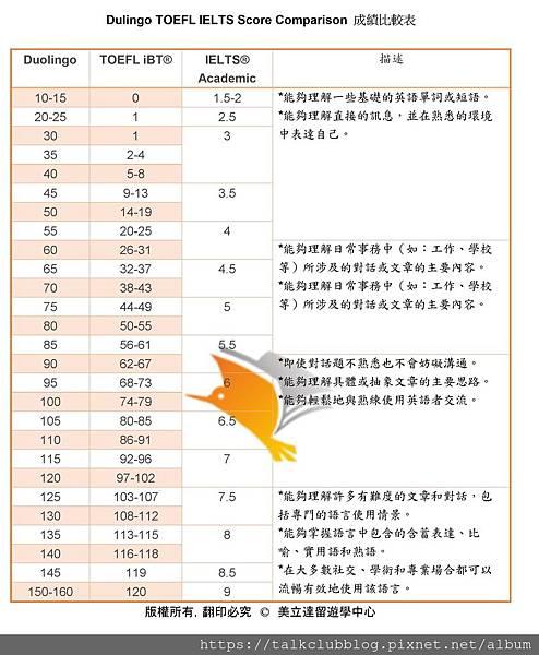 Dulingo TOEFL IELTS Score Comparison -1