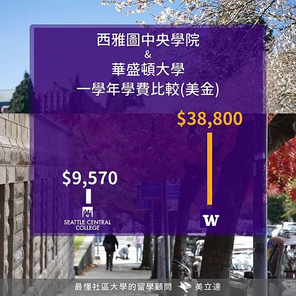 學費比較圖_西雅圖中央學院和華大.jpg