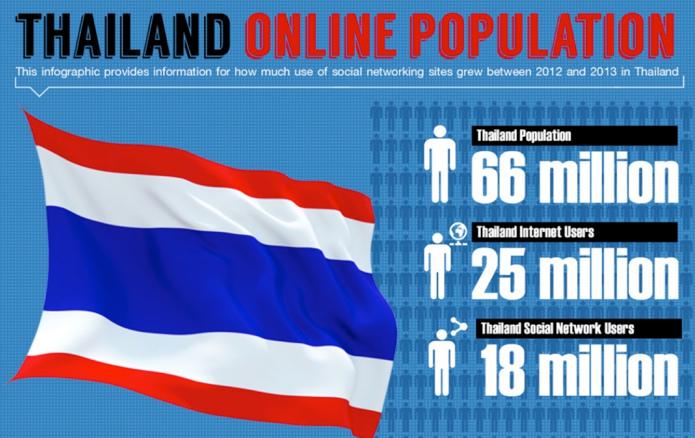 Facebook 在泰國成立辦公室 大舉搶攻數位廣告市場