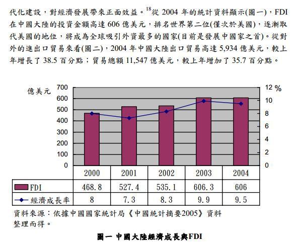 中國大陸 2000至2004 FDI 及 經濟成長率 圖表