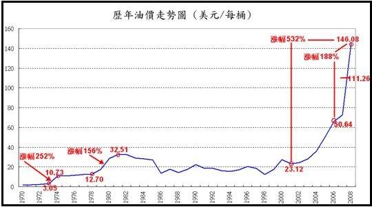 1970-2008年原油價格