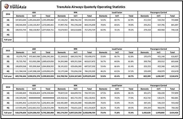 復興航空2014-2016營業載客數據