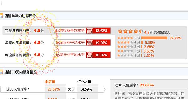 淘寶店鋪挑選評價在4.8以上(含)的賣家
