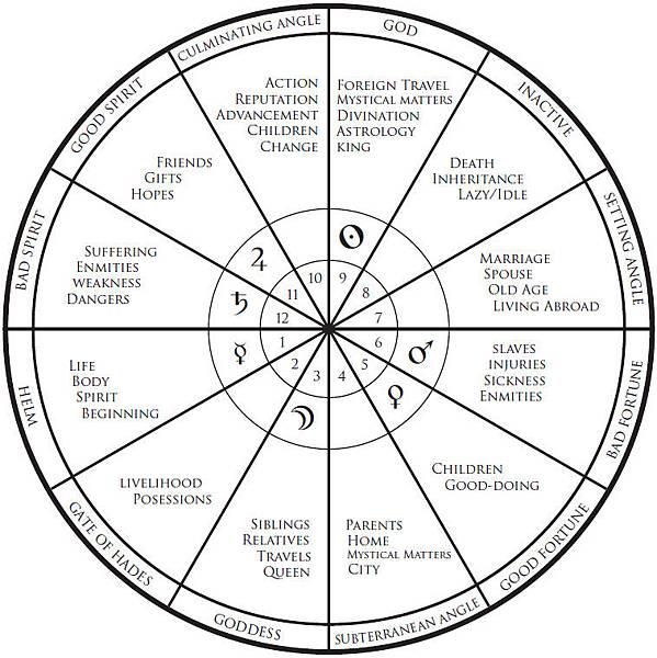 astrological-houses-02.jpg