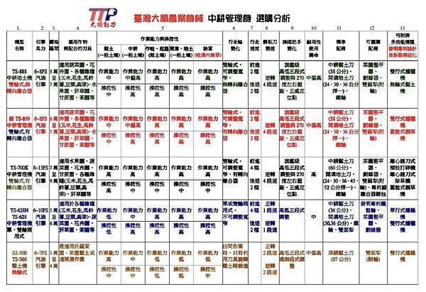 大順農機 中耕機選購分析 20190221.jpg