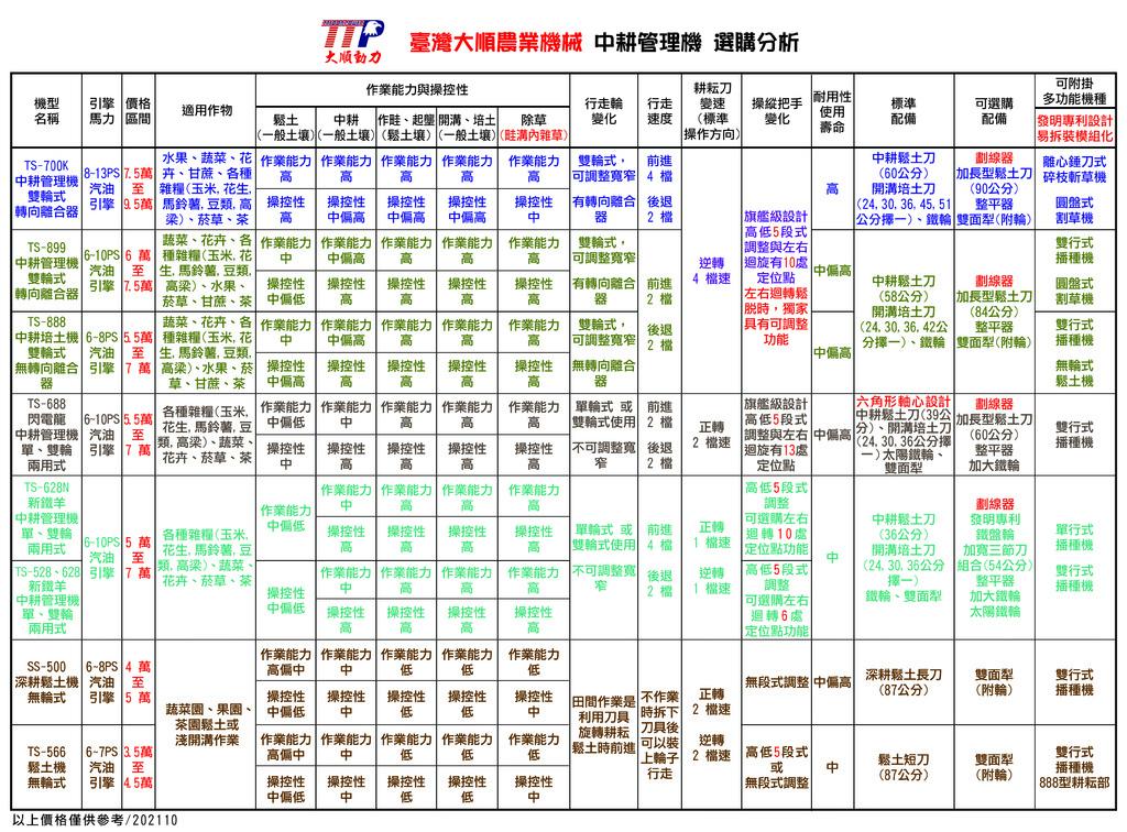 大順農機 全系列中耕機選購分析2021.10.jpg