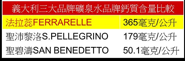 義大利三大品牌礦泉水品牌鈣質含量比較