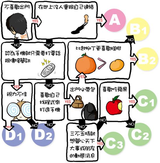 手機測驗.jpg