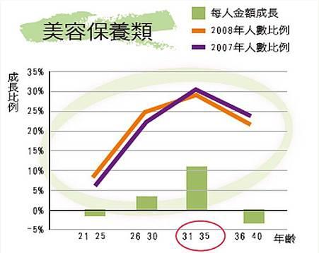 2009統計圖表