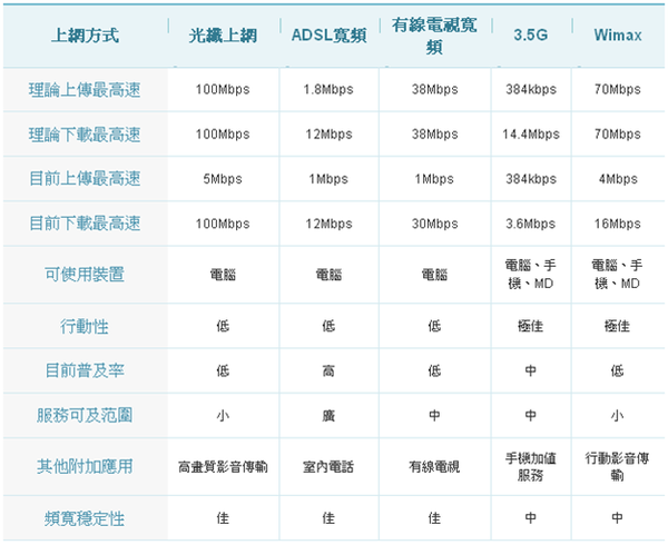 各類上網產品比較表.png