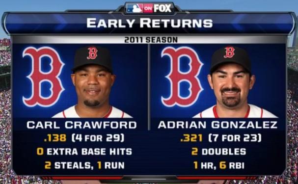 Carl Crawford、Adrian Gonzalez