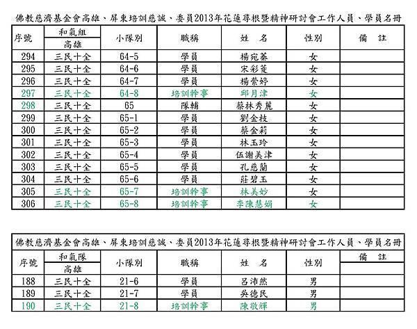 2013培訓學員尋根小隊名單0812(小修)
