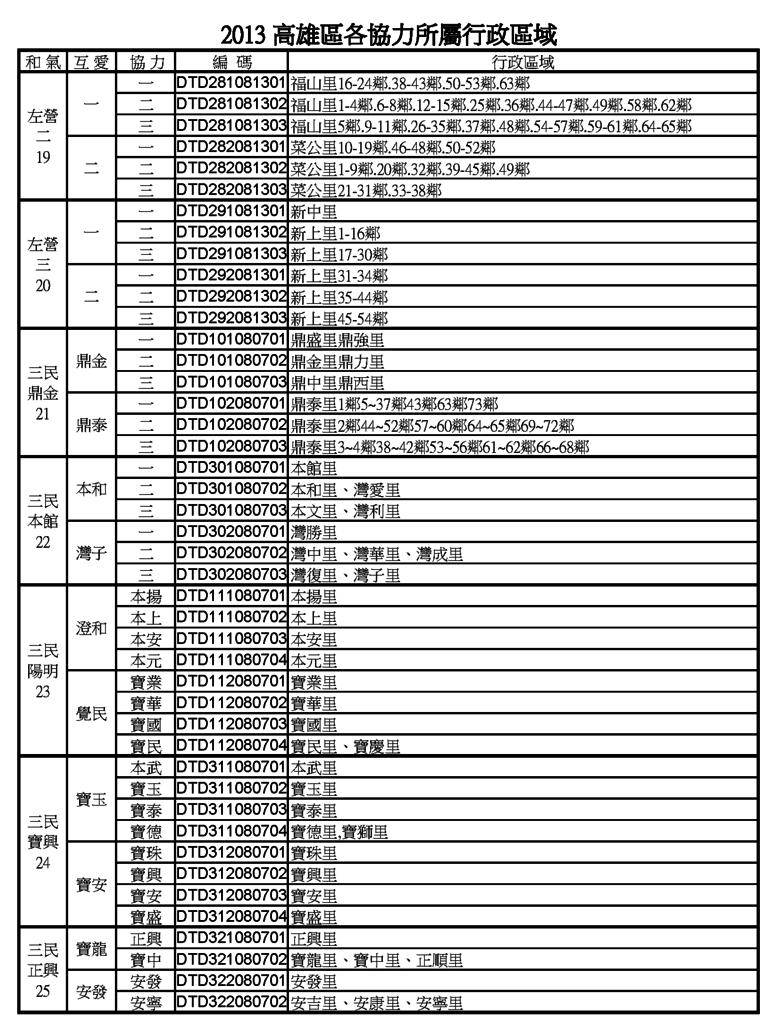 高雄地區行政區域2013.9.27_頁面_4.png