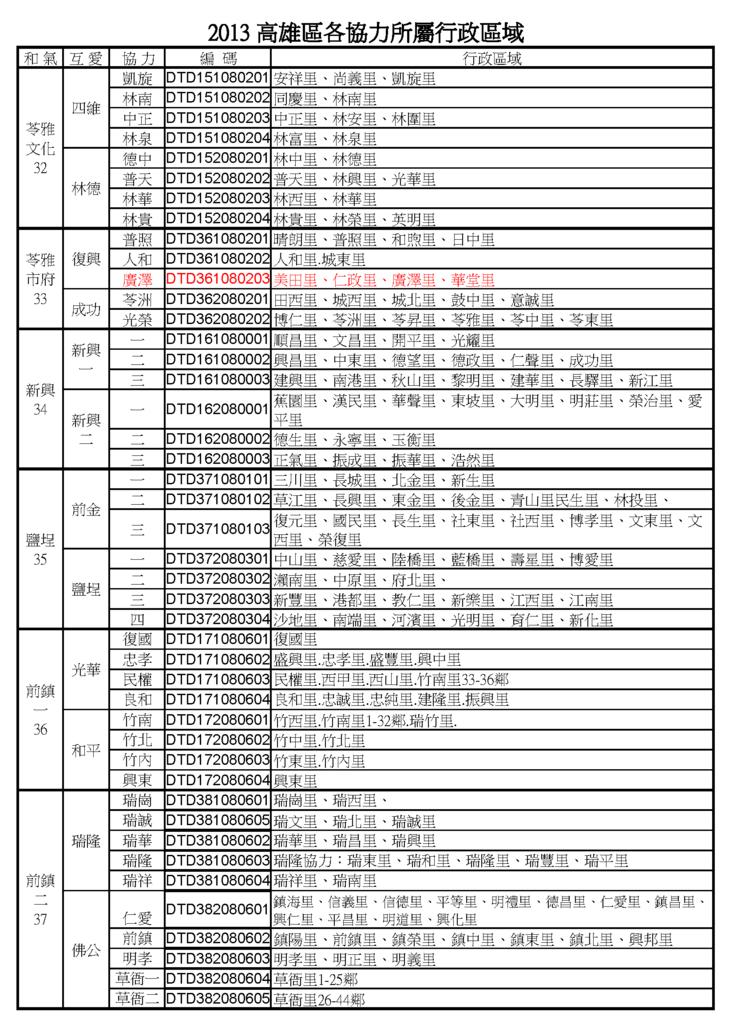 高雄地區行政區域2013.9.27_頁面_6.png