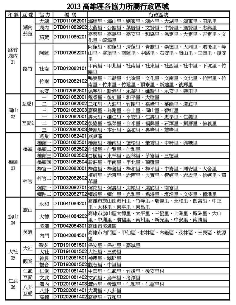 高雄地區行政區域2013.9.27_頁面_1.png