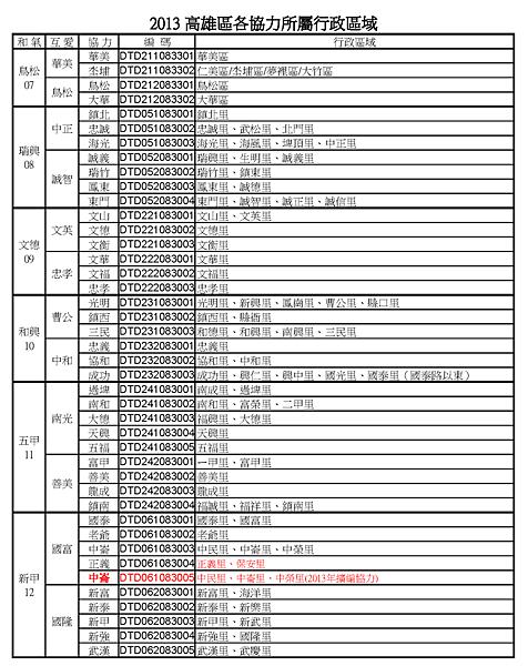 高雄地區行政區域2013.9.27_頁面_2.png