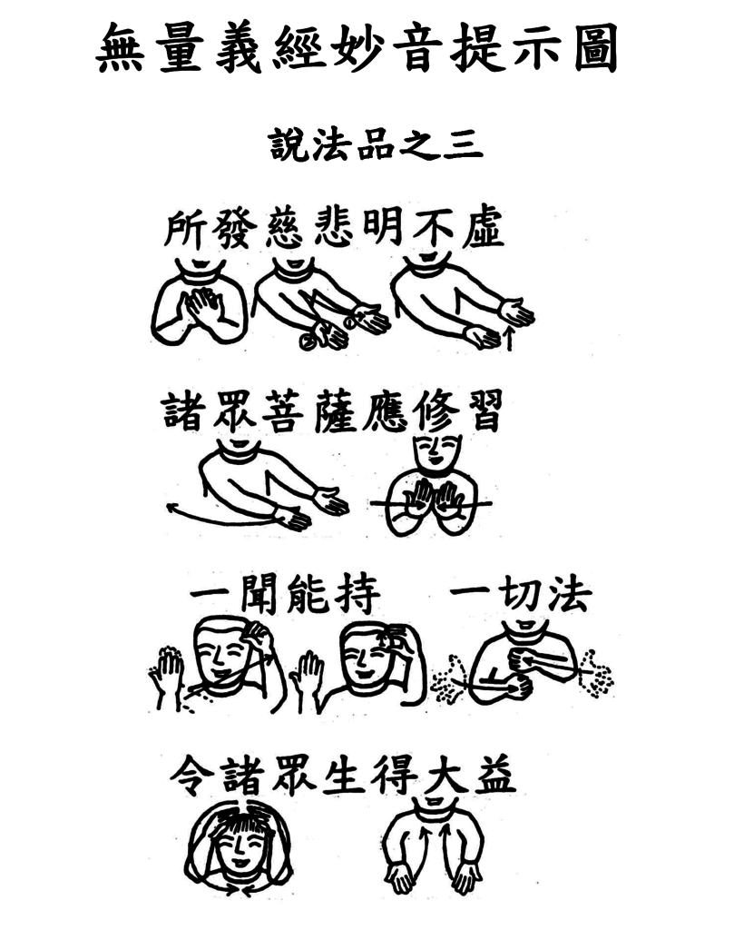 21手語妙音提示圖-無量義經偈頌-說法品之三(所發慈悲明不虛).png