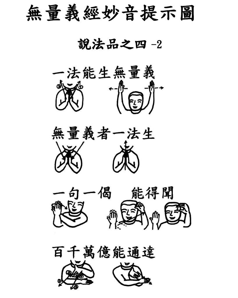 22手語妙音提示圖-無量義經偈頌-說法品之四(斯經譬如一種子)_頁面_2.png