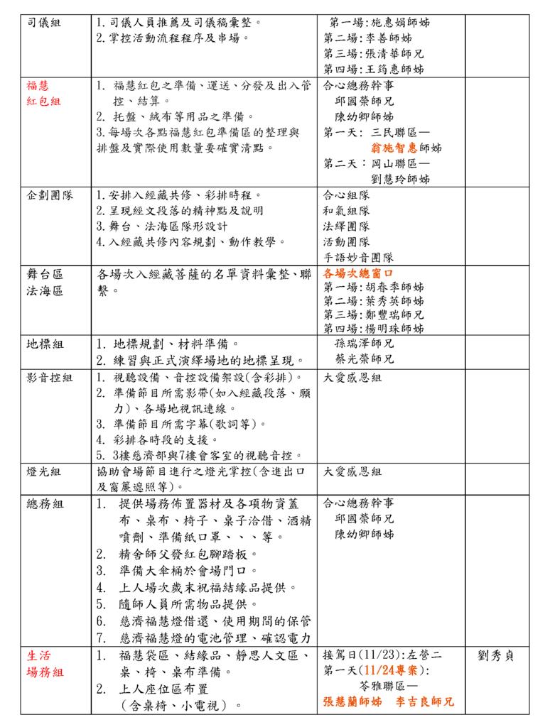 修--2013年授證暨歲分工執掌表1114版_頁面_2.png