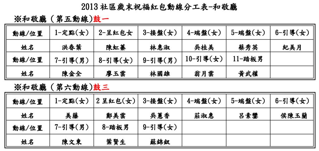 2013 社區場各廳-紅包人力_頁面_5.png